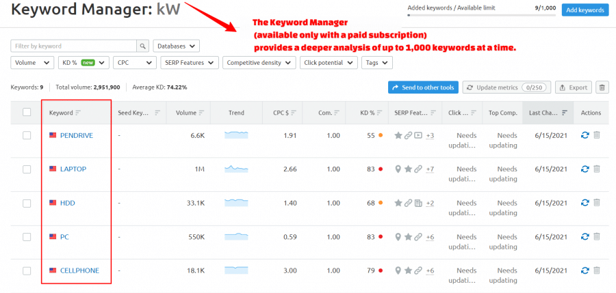 Keyword Manager review by Semrush