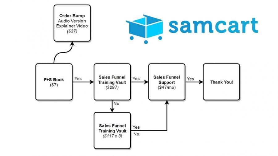 Samcart funnels