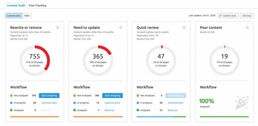 content audit by semrush review