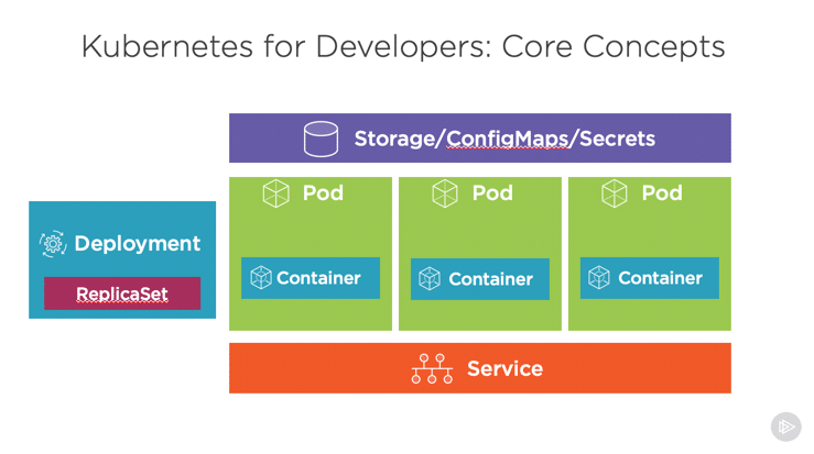 Kubernetes for Developers Core Concepts - Pluralsight