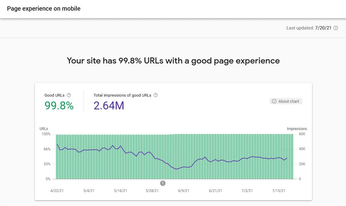 seo-hacker.com performance report